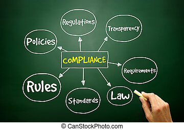 Hand drawn Compliance mind map, business concept on...