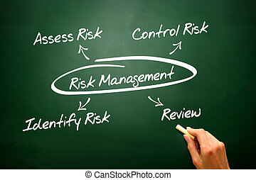 Risk Management concept on blackboard, diagram, presentation...