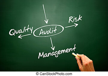 Several possible outcomes of performing an AUDIT, presentation b