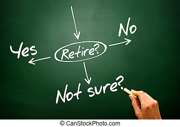 Hand drawn The risk to take the retirement, presentation...