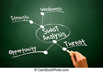 Conceptual hand drawn SWOT Business Analysis flow chart, present