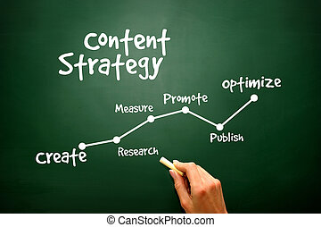Handwriting of Content Strategy concept, presentation...
