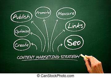 Content Marketing strategy concept, flow chart, business strateg