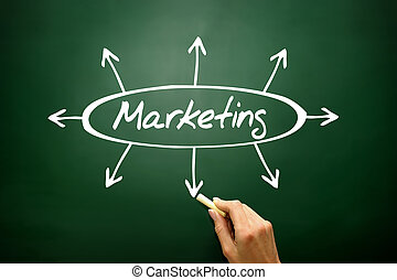 Marketing directions concept, business strategy