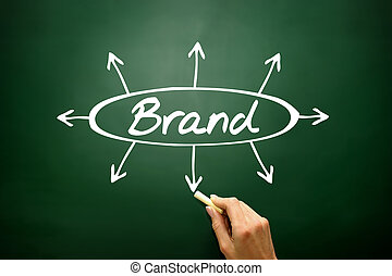 BRAND directions concept, business strategy