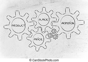 The 4 P's of marketing mix: produt, price, place, promotion...