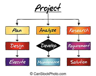 Project process, business concept flow chart