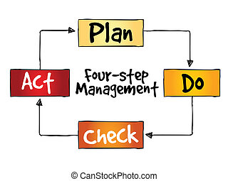 PDCA four-step management method, control and continuous...