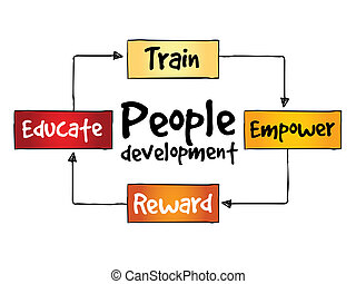 People Development process, business concept