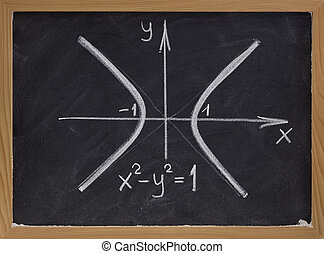 hyperbola curve on blackboard