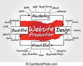 Website Production - Hand drawn Diagram of website...