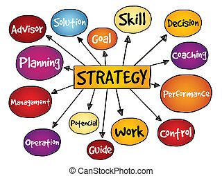 STRATEGY mind map, business concept