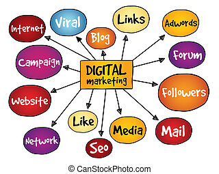Digital Marketing mind map, business concept
