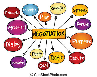 Negotiation mind map, business concept