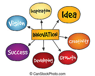 Innovation Solutions mind map, business concept