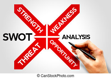 SWOT Analysis Strategy Diagram, business concept
