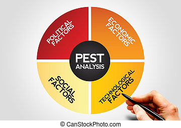 PEST Analysis Strategy Diagram , Business, Presentation,...