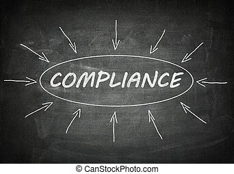 Compliance process information concept on black chalkboard