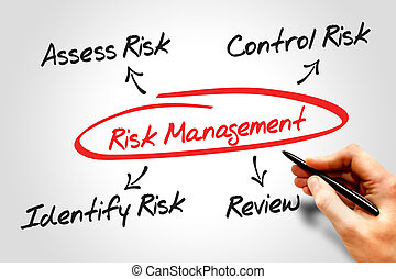 Risk management process diagram chart, business concept