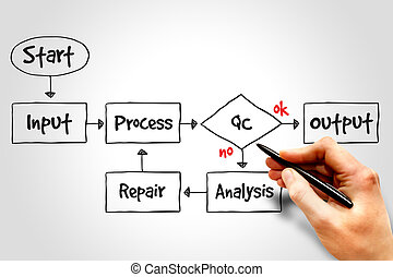 Business Process Improve mind map, business concept