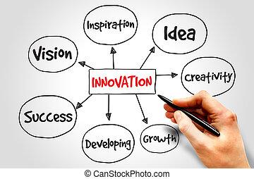 Innovation Solutions