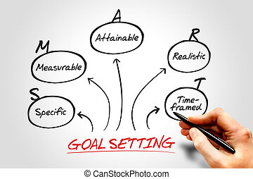 Hand drawn Smart Goal Setting diagram, business concept