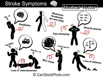 Stroke Symptoms ( Headache , Weakness and Numbness on one...