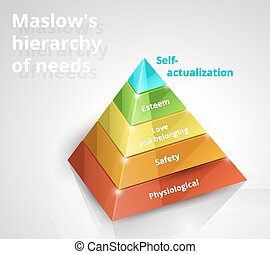 Maslow pyramid of needs - Maslow pyramid hierarchy of needs...