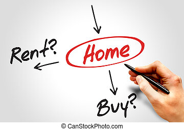 Buy or rent, Home - Decide buy or rent for the home, diagram...