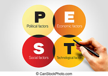 PEST analysis - PEST Business analysis - strategy,...