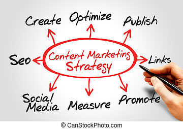 Content Marketing strategy, business concept