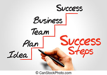 Success Steps, business concept