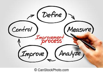 Improvement Process diagram, business concept