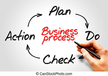 Business Process (PDCA) circle concept