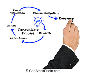 Diagram of Innovation Process