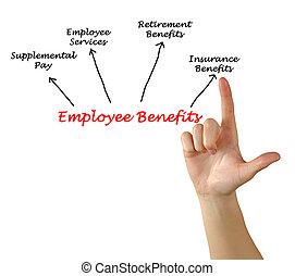 empregado, benefícios