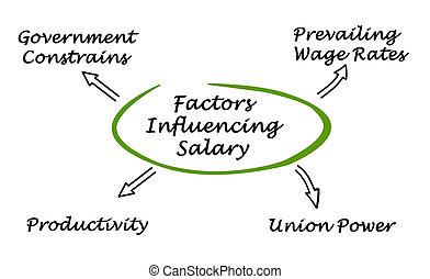 Factors Influencing Worker's Compensation