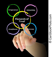 elementos, de, confianza,