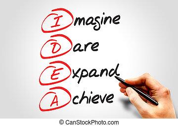 IDEA, business concept acronym
