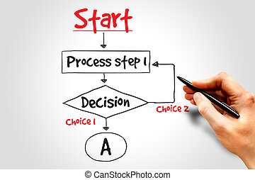 Decision making flow chart process, business concep