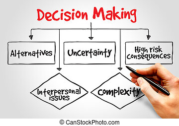 Decision making flow chart process, business concept