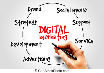 Digital Marketing process, business concept