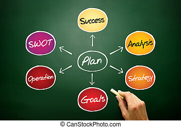 Business Plan Positive Growth, concept on blackboard