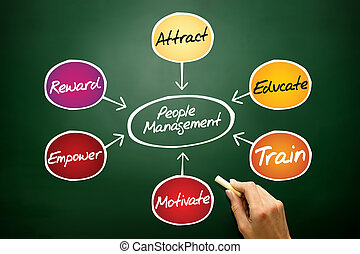People Management flow chart, business concept on blackboard