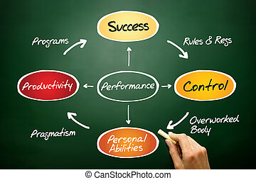 Performance diagram process life circle, business concept on...