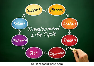 Development process - Circular flow chart of life cycle...