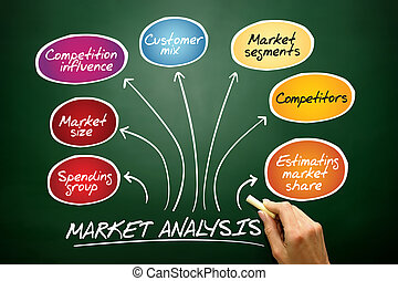 Market analysis diagram, business concept on blackboard