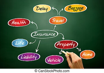 Insurance mind map, sketch insurance graph, business concept...