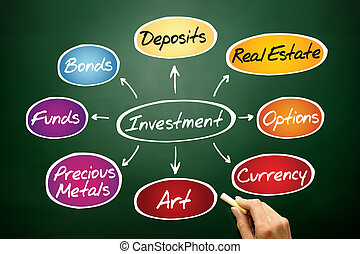 Investment mind map diagram, business concept on blackboard