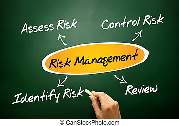 Risk management process diagram, business concept on...